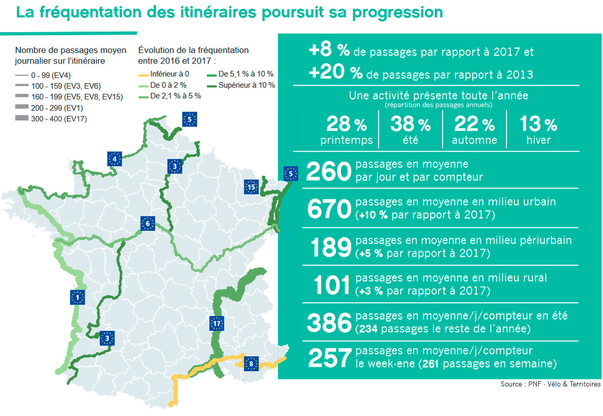 Vélo & Territoires's 2018 annual review shows positive numbers for EuroVelo routes in France