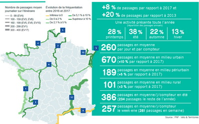 Improved monitoring shows record numbers on French EuroVelo routes